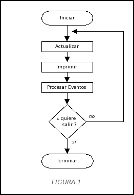 diagrama del bucle simple